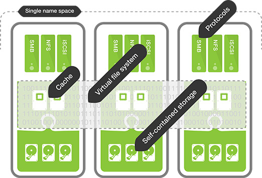 Compuverde vNAS overview
